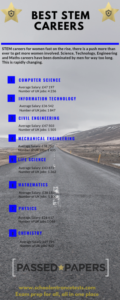 Best STEM careers infographic. List of careers and expected salaries