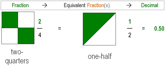 Equivalent fractions as image
