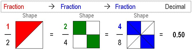 Related fractions visually